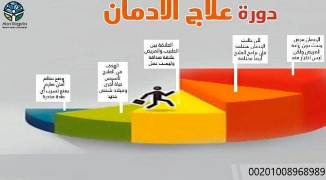 دورة علاج الادمان من المخدرات في مصر