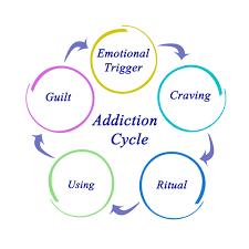 مراحل علاج الإدمان